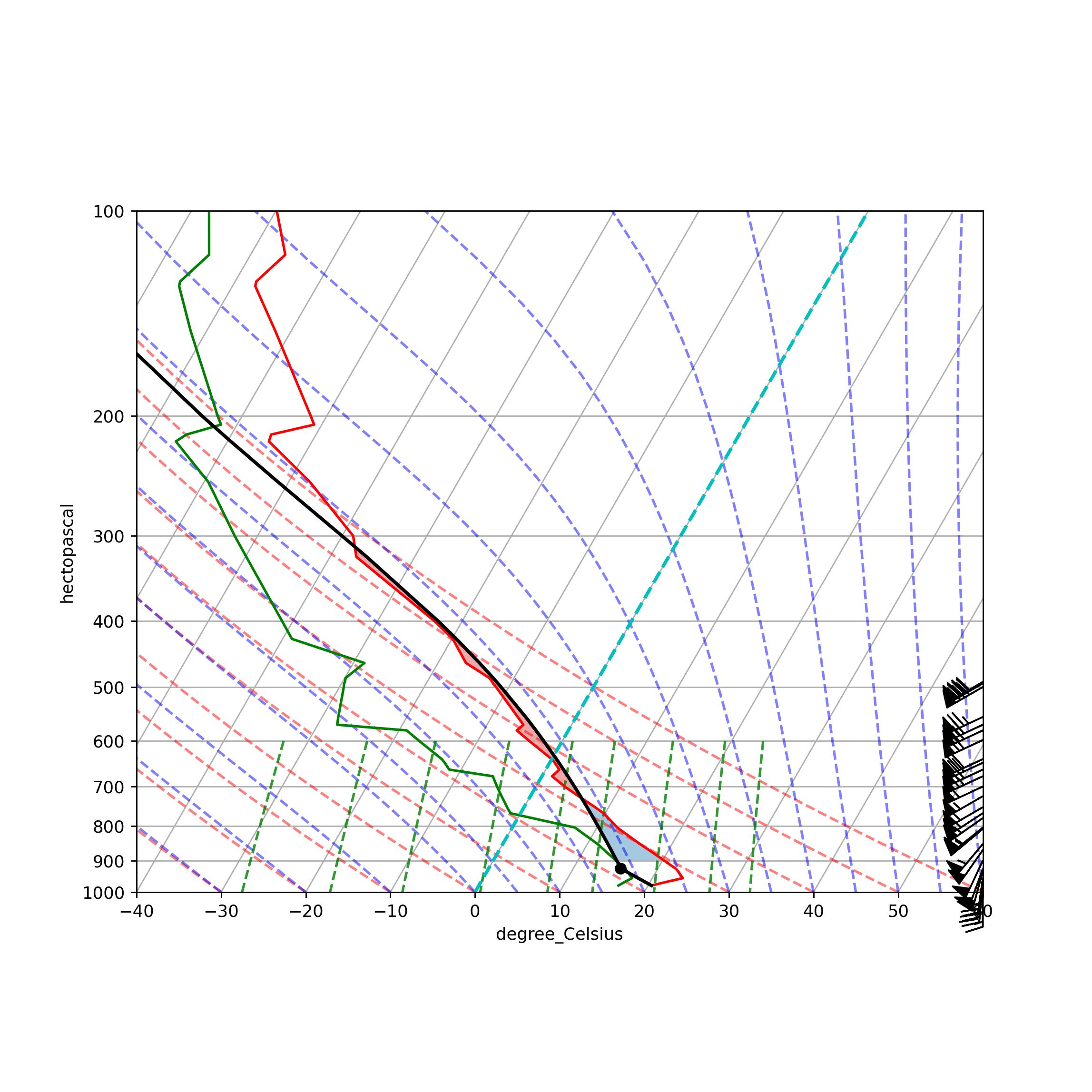 Upper Air Sounding Tutorial — MetPy 0 10